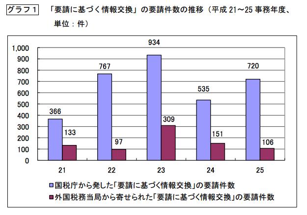 税務署の海外情報交換数
