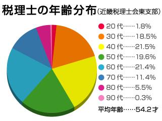 税理士の年齢分布図